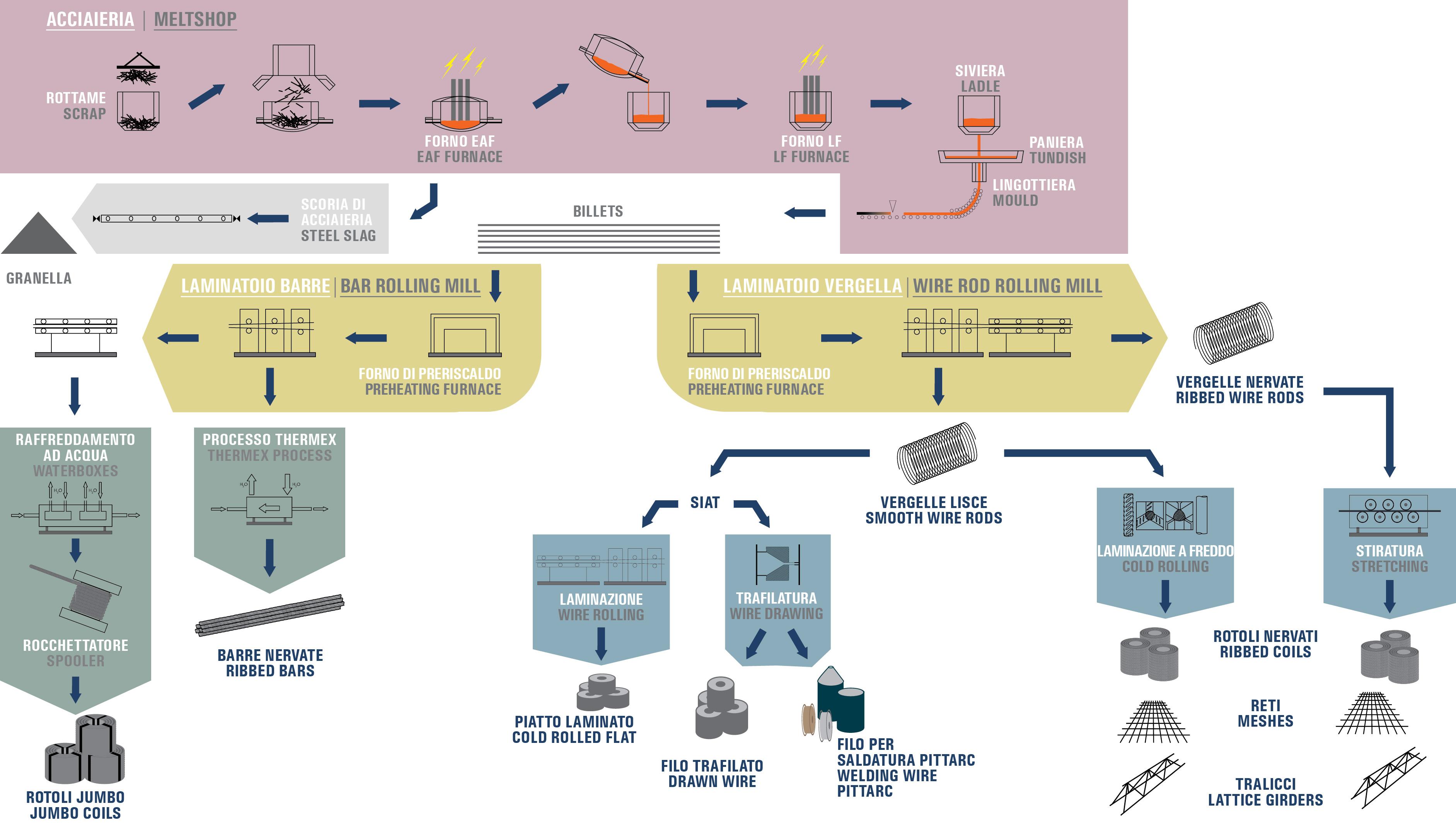 Arco Gas >> Processi produttivi – Gruppo Pittini