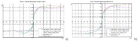 Confronto fra i risultati ottenuti con i test monotonici e ciclici con entrambe le tipologie di soletta